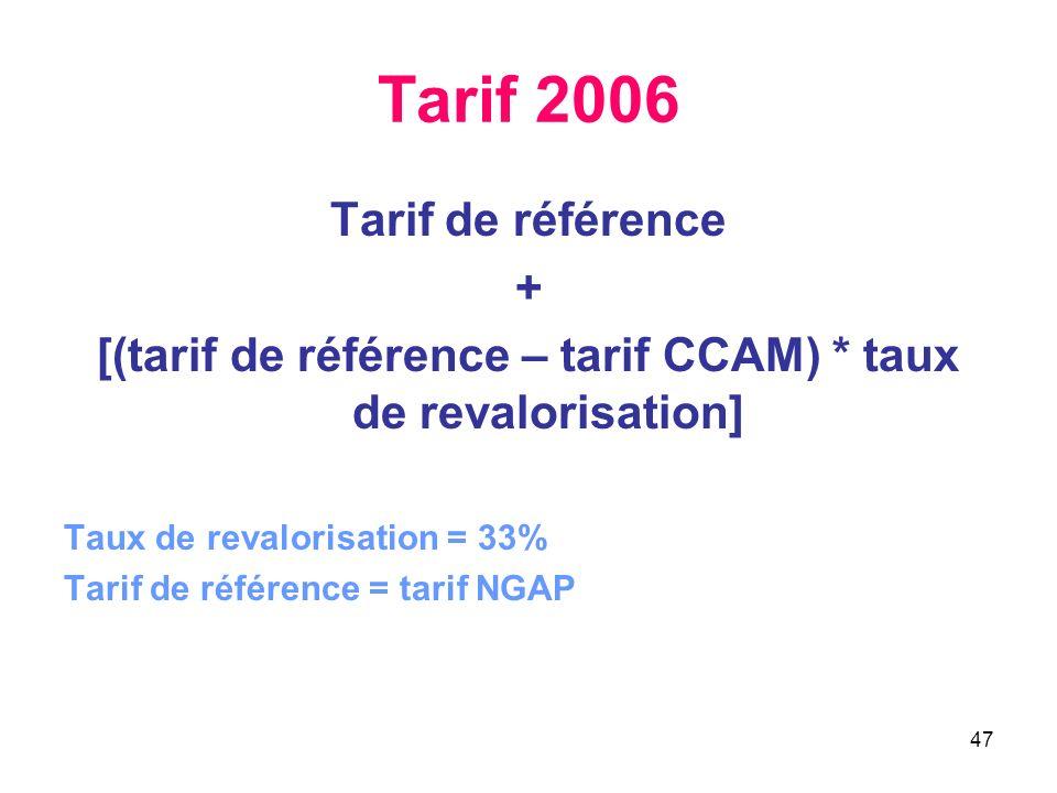 [(tarif de référence – tarif CCAM) * taux de revalorisation]